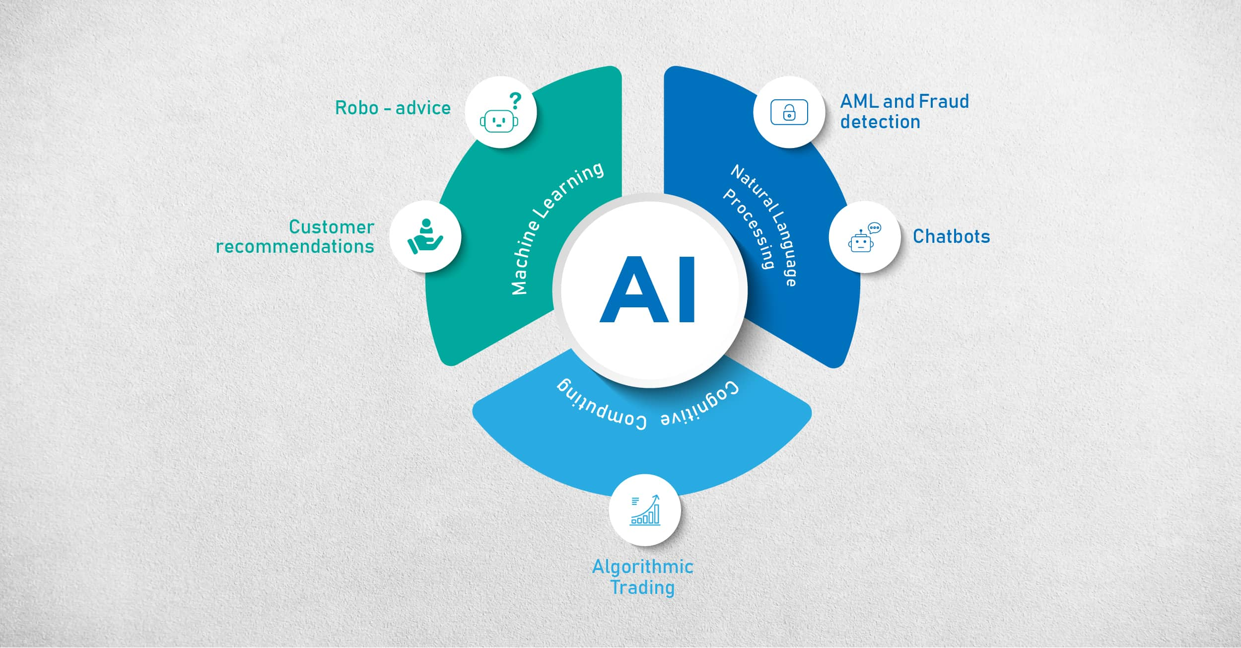 Redefining SME Banking with Artificial Intelligence