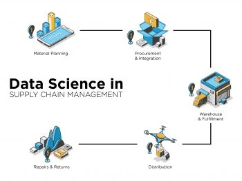 How data science can help improve your supply chain management?